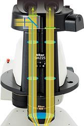SMZ18变倍体光学性能获得极大提升