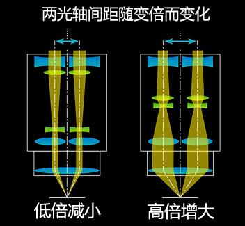 SMZ25完美变焦系统