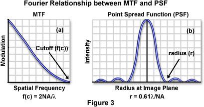 调制传递函数MTF对比傅里叶和PSF之间的关系