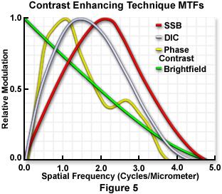 MTFs对比增强技术