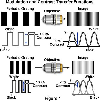 调制和对比度传递函数