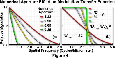 调制传递函数的数值孔径效应