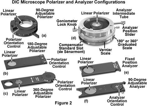 DIC显微镜偏光和分析板配置