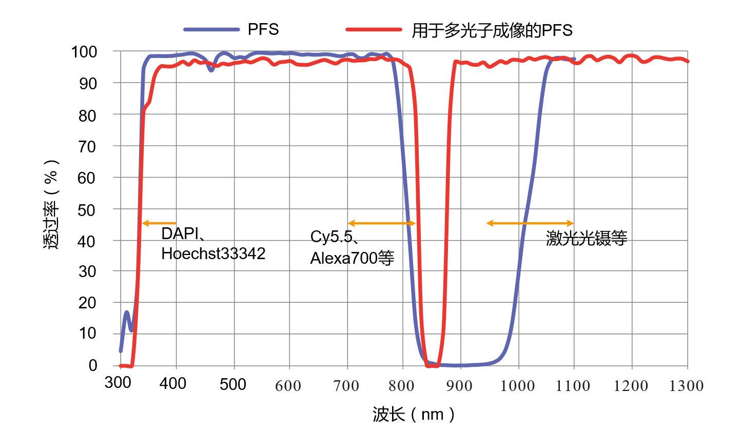 PFS二色光谱