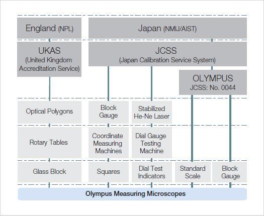 测量显微镜溯源系统