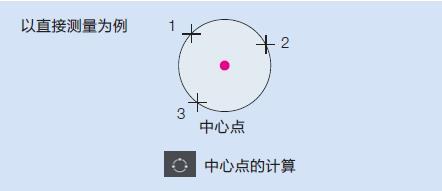 STM7中心点计算