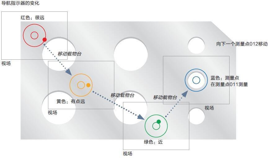 STM7导航指示器的变化