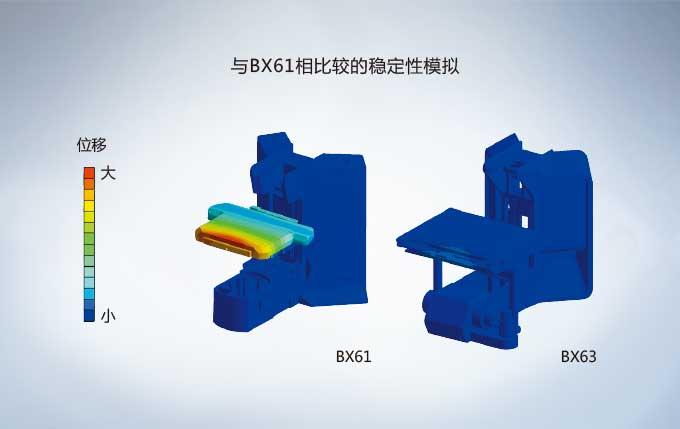 BX61和BX63对比
