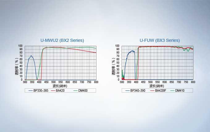 BX63激发块图谱