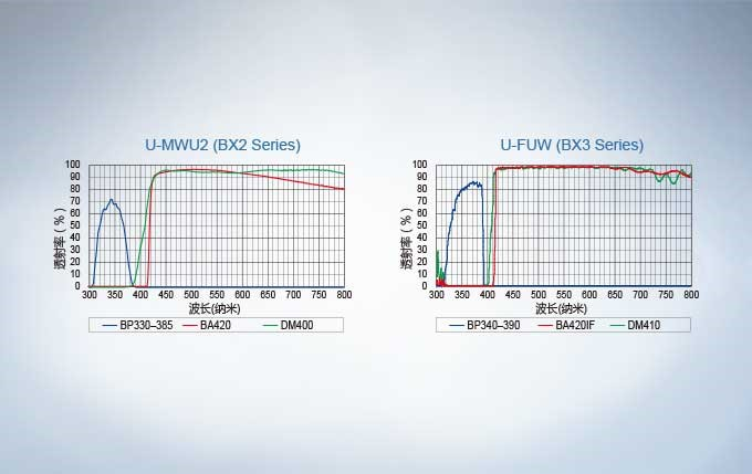 荧光激发镜组光谱图