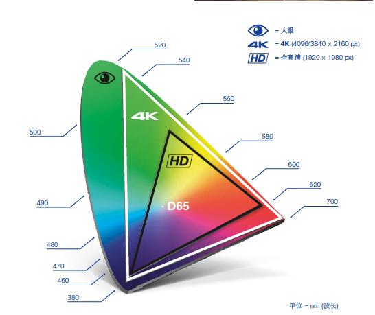 4K彩色格式